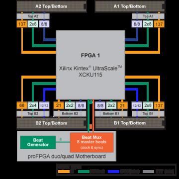 Xilinx Protoyping Board